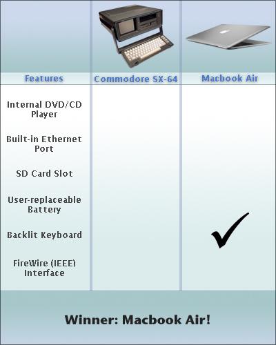 Macbookcommodore